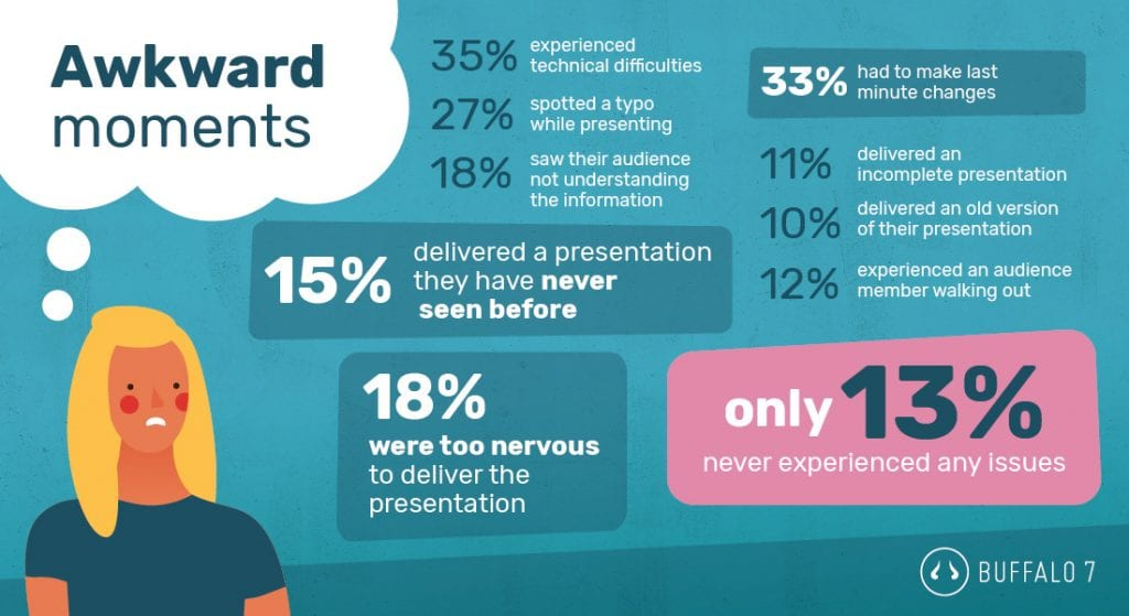 presentation mishaps statistics