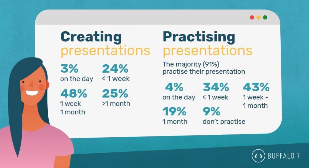 presentation preparation statistics