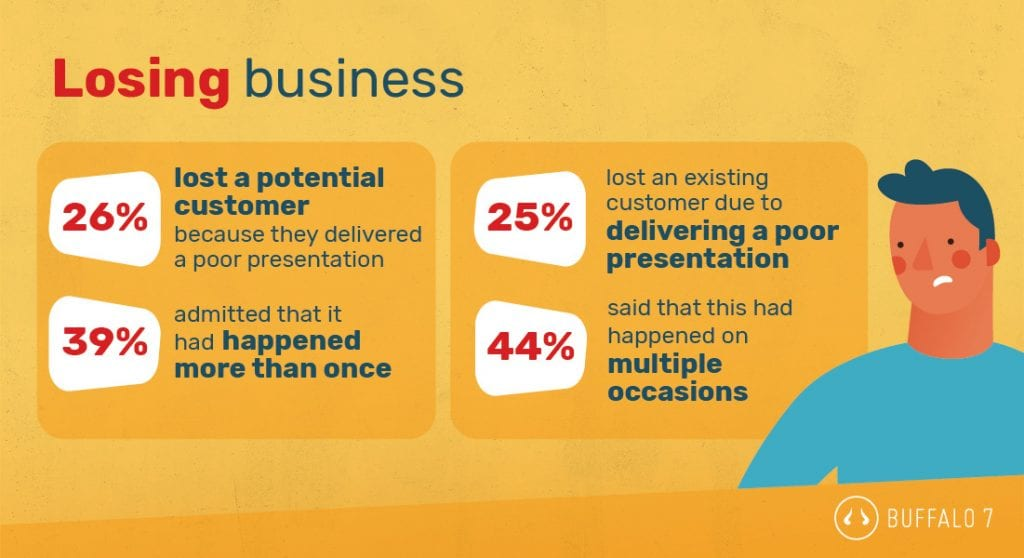 presentations and business performance statistics