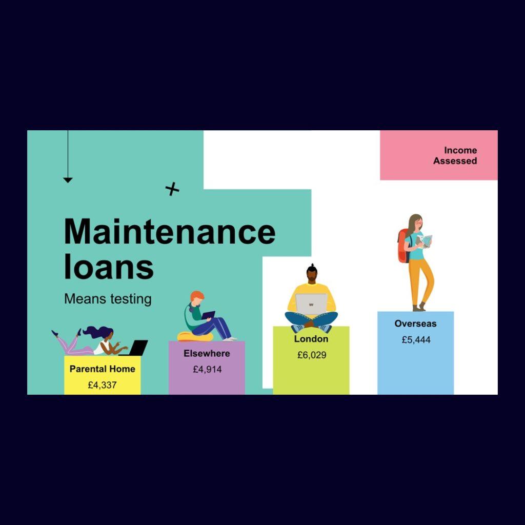 Maintenance Loans Bournemouth Uni Presentation Slide